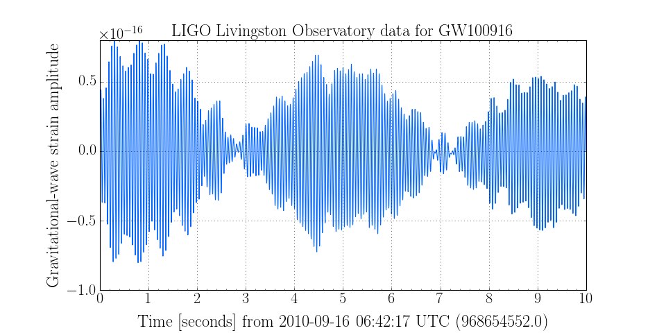 LIGO Livingston Observatory data for GW100916